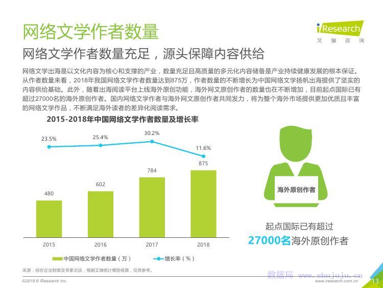 成长小说研究_艾瑞咨询:2019年中国网络文学出海研究报告_数据局